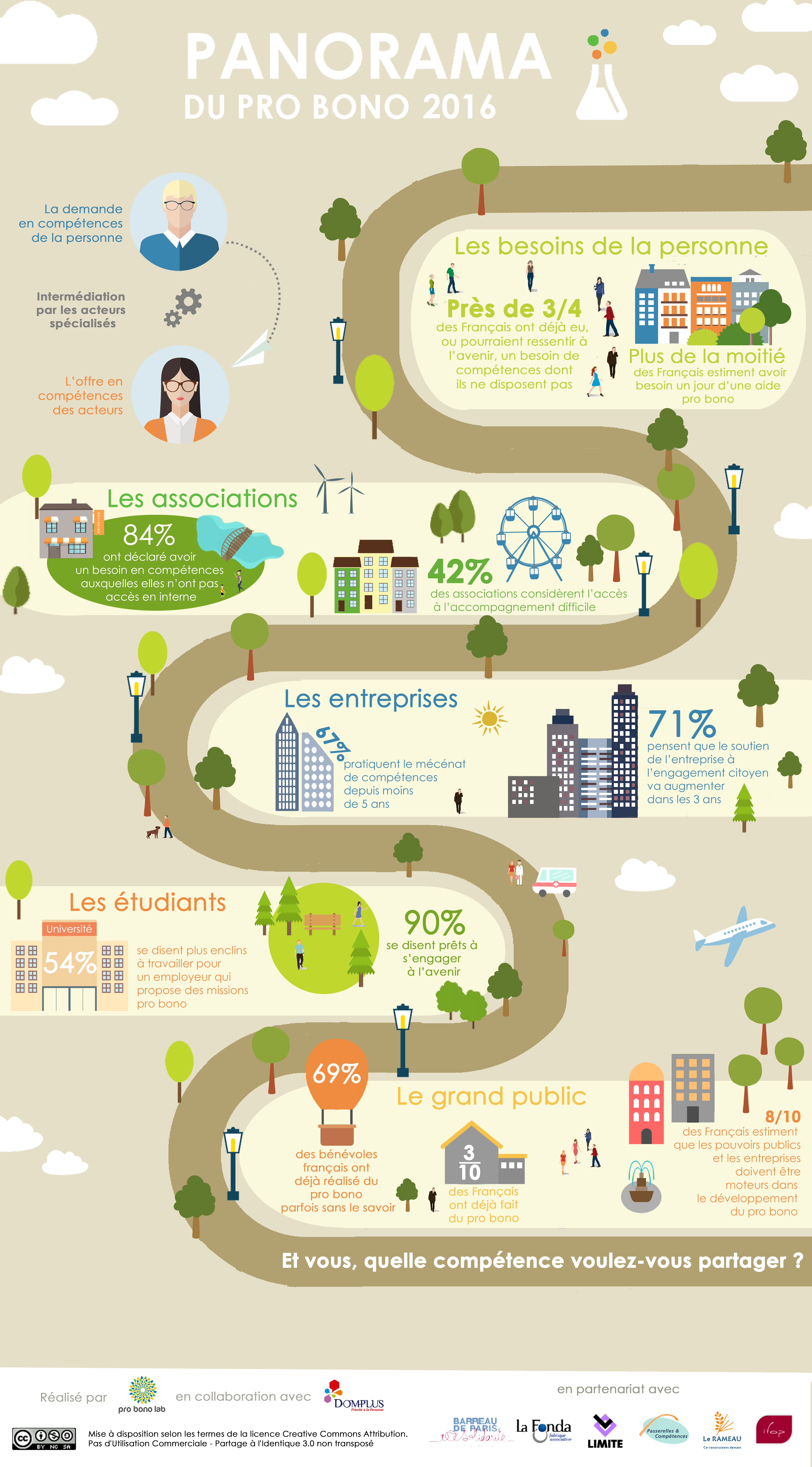 Panorama_du_pro_bono_2016_Infographie